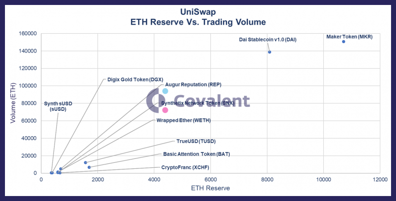 2_uniswap_eth_trading_reserves.thumb.png.5b565fb20bdf43e3902503608a80621e.png