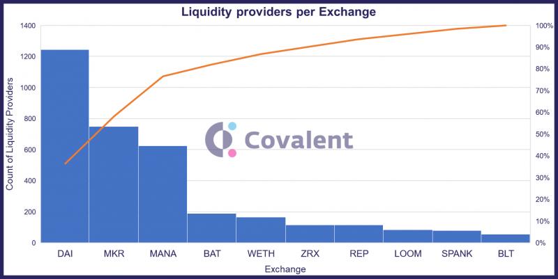 3_uniswap_liquidity_providers.thumb.png.efba7c7db3fc217437a9bd6fc6cc917d.png